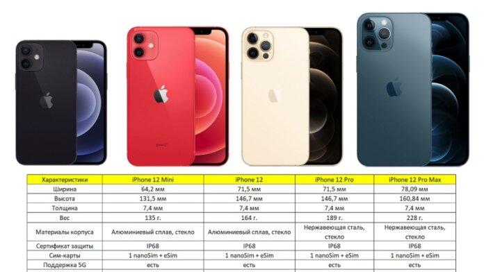 Сравнение iPhone 12, 12 Mini, 12 Pro, 12 Pro Max