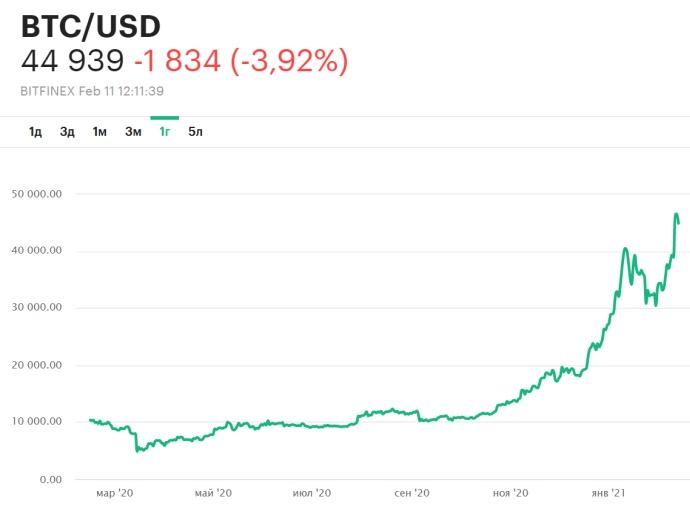 Курс Биткоина в долларах за год