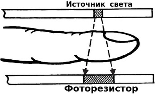 Спектрофотометрический способ определения насыщения крови кислородом