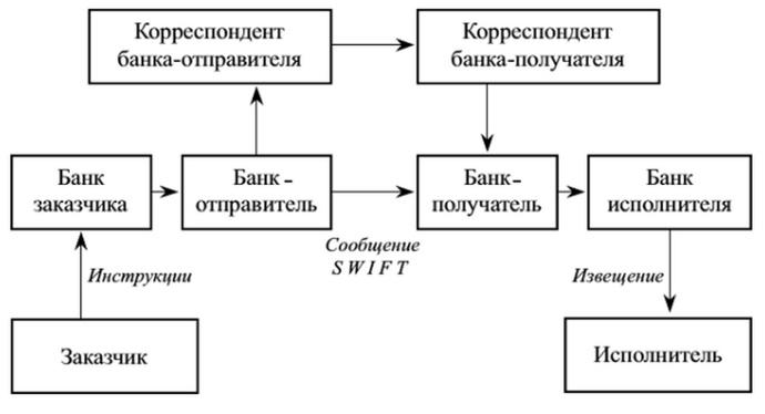 Как работает SWIFT